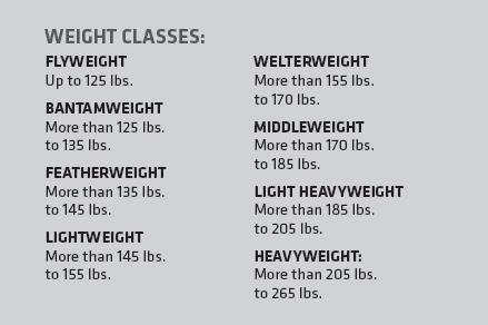 Weight Classes