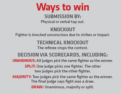 Ways to win in UFC