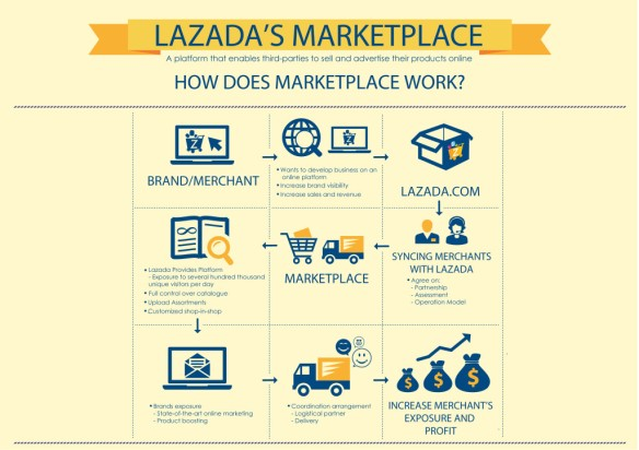 Sell Online Singapore -  Lazada Singapore