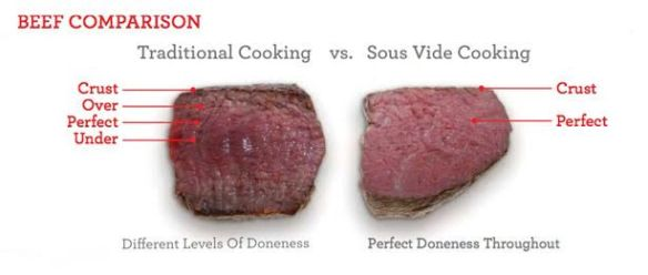 Beef Cooking Comparison