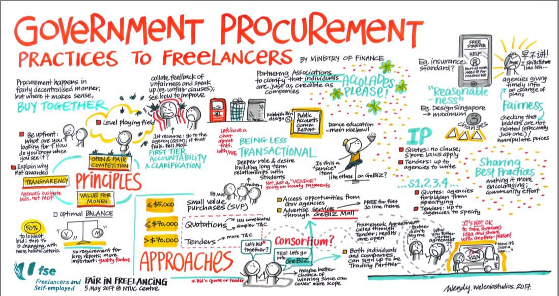 government procurement Government procurement or public procurement is the procurement of goods, services and construction on behalf of a public authority, such as a government agency.