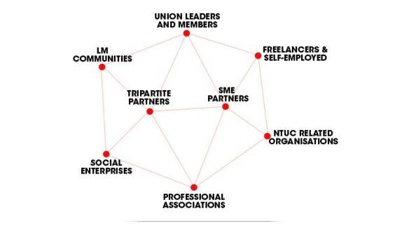 groups labour movement