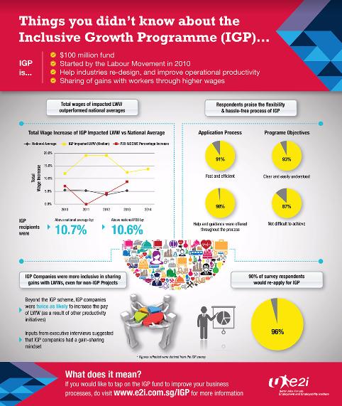 e2i inclusive growth programme
