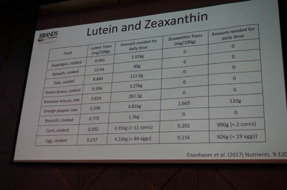 lutein and zeaxanthin in food